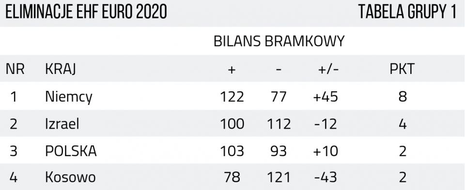 TABELA EHF EURO POLSKA (1)